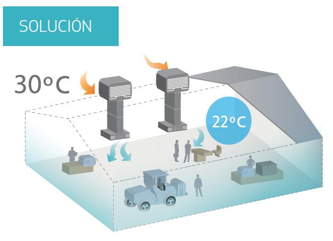 Solución al calor en naves industriales