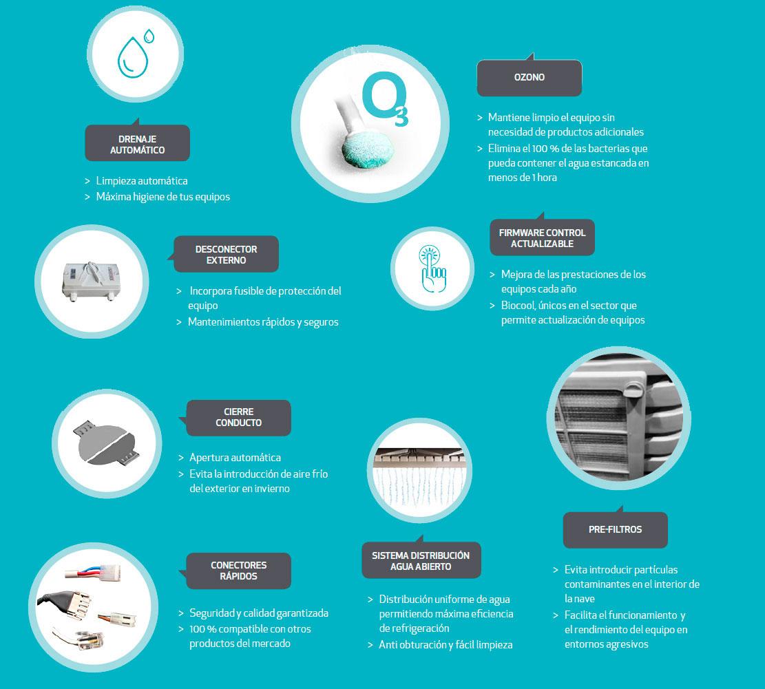 Puntos fuertes del climatizador evaporativo biocool